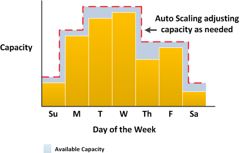 Diagram of changing EC2 capacity over time
