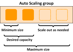 Amazon EC2 auto-scaling diagram
